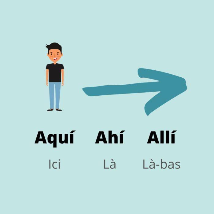 Adverbe lieu espagnol ici aquí