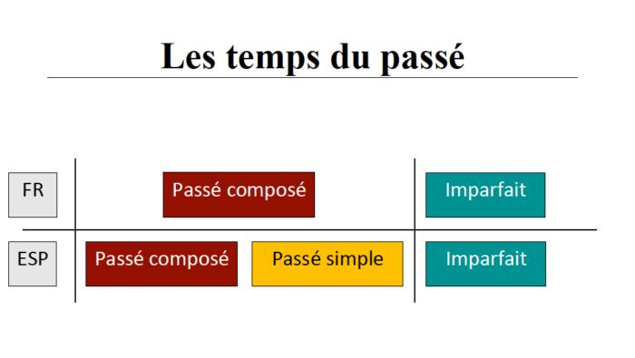 Passe Simple Passe Compose Ou Imparfait Les Temps Du Passe En Espagnol Espagnol Pas A Pas
